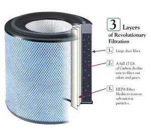 Austin Air Healthmate Pet Machine Replacement Air Filter
